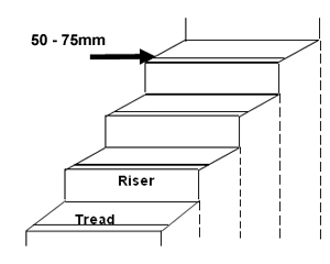 Drawing of a step showing how contrast is best achieved